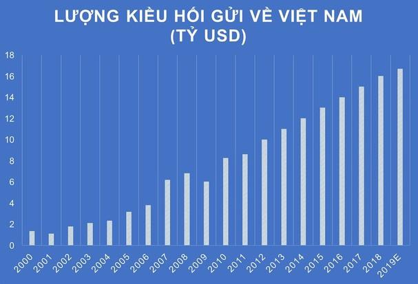 Việt Nam tiếp tục đón lượng kiều hối ở mức ấn tượng. Nguồn: World Bank.