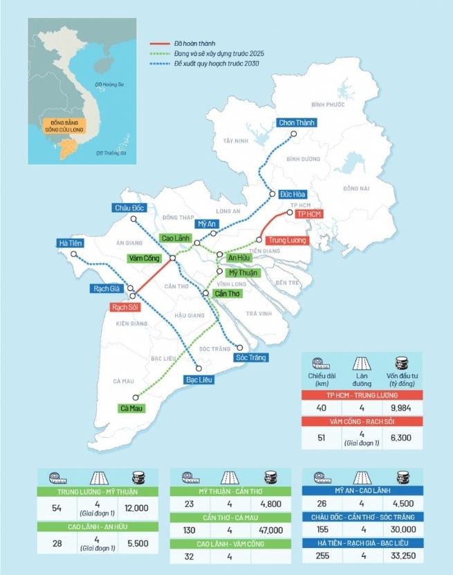 Tuyến cao tốc Hà Tiên – Rạch Giá – Bạc Liêu – Cần Thơ – Cà Mau với tổng ngân sách hơn 80.000 tỷ đồng, hoàn thiện trước 2025 góp phần thúc đẩy kinh tế toàn vùng
